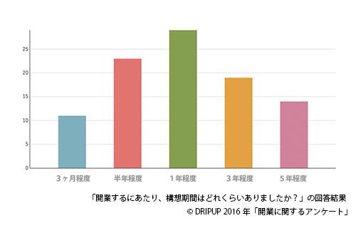 開業グラフ2