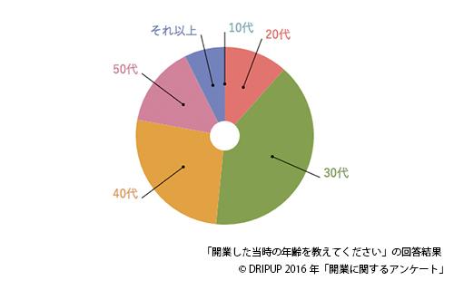 開業グラフ3
