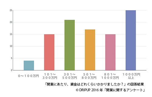 開業グラフ4