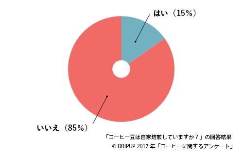 コーヒーグラフ4